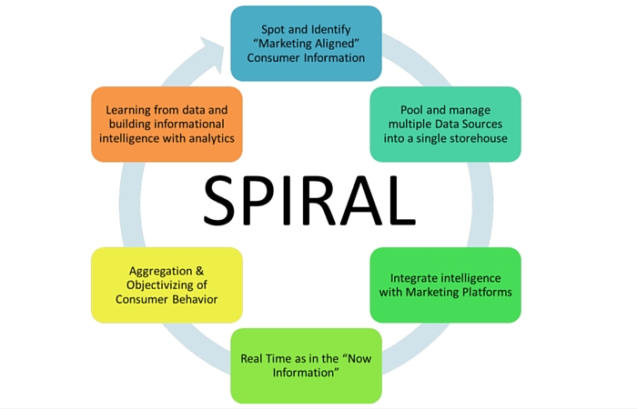 Analytics 101 for the Marketer The SPIRAL Putting it all together